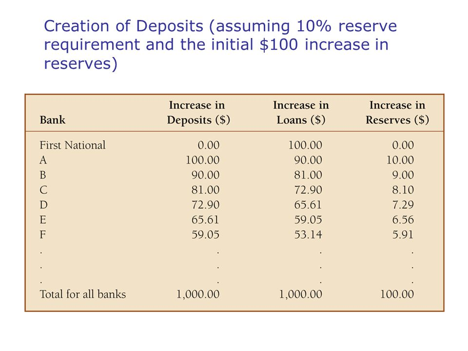 Creation of Deposits (assuming 10% reserve requirement and the initial $100 increase in reserves)