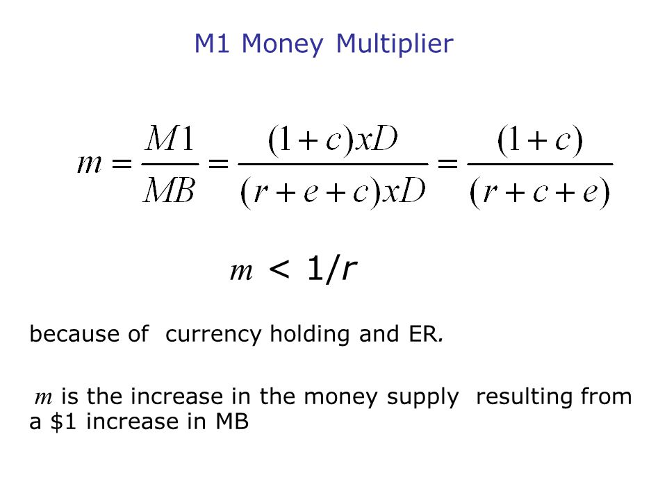 M1 Money Multiplier m < 1/r because of currency holding and ER.