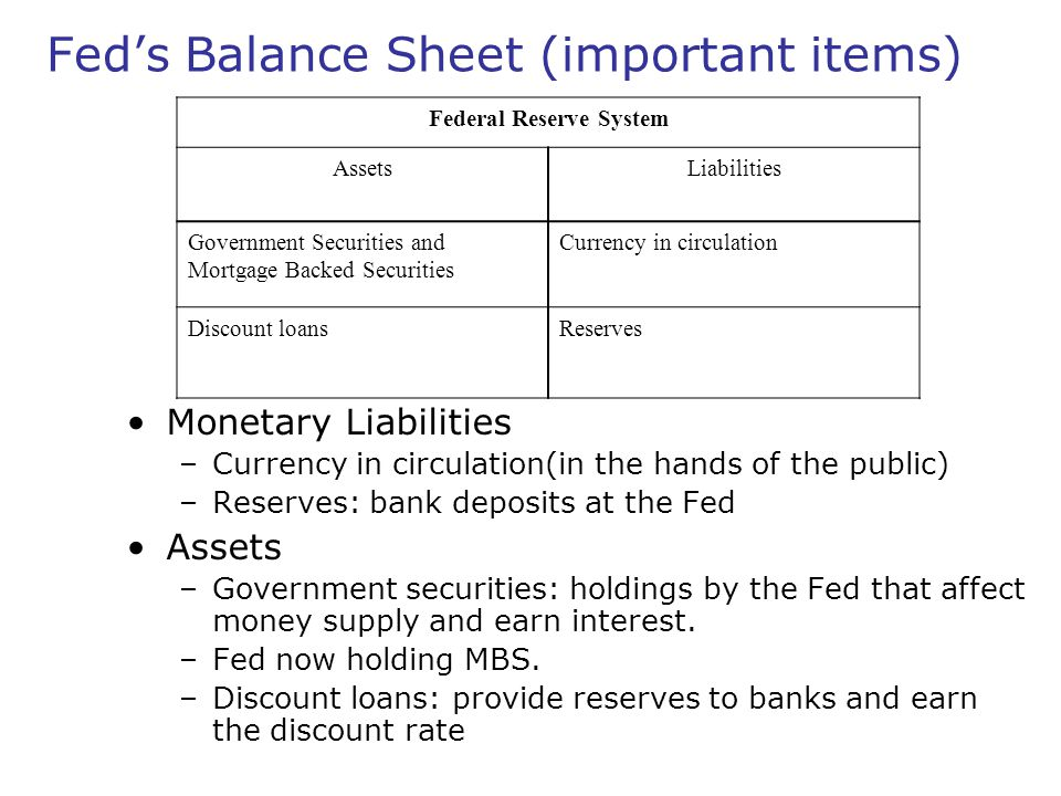 Fed's Balance Sheet (important items)