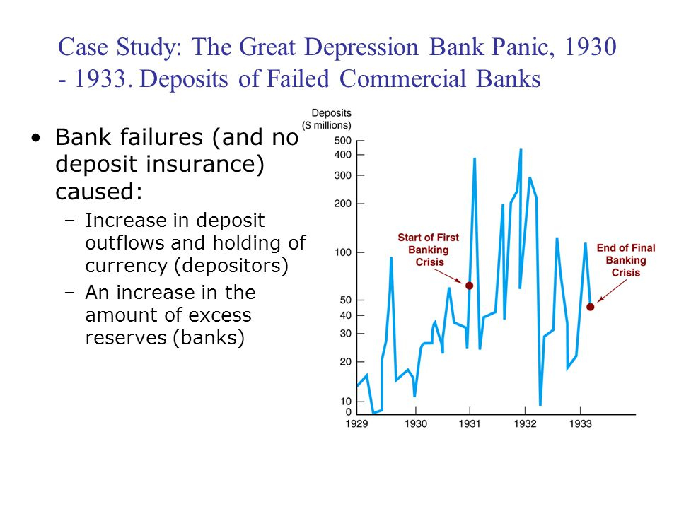 Case Study: The Great Depression Bank Panic, 1930 - 1933