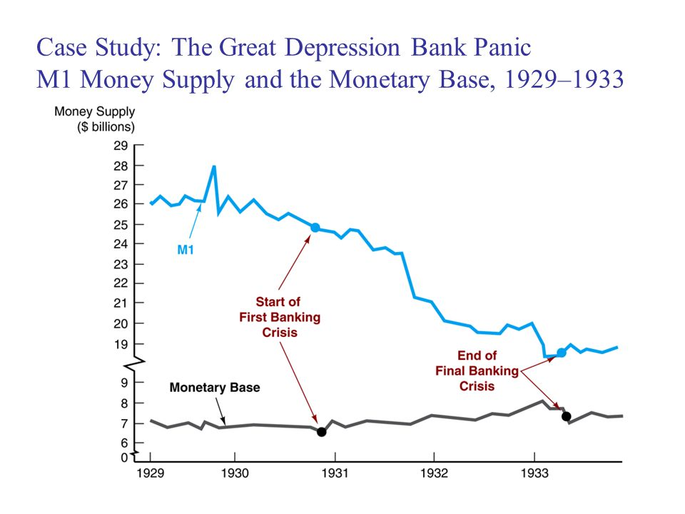 Case Study: The Great Depression Bank Panic M1 Money Supply and the Monetary Base, 1929–1933