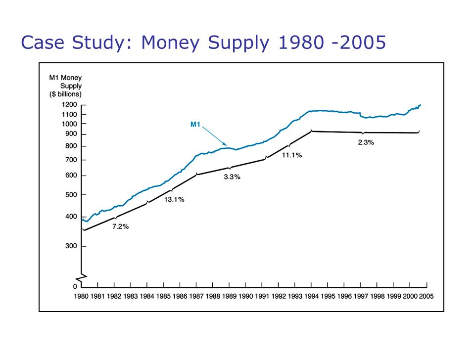 Case Study: Money Supply 1980 -2005