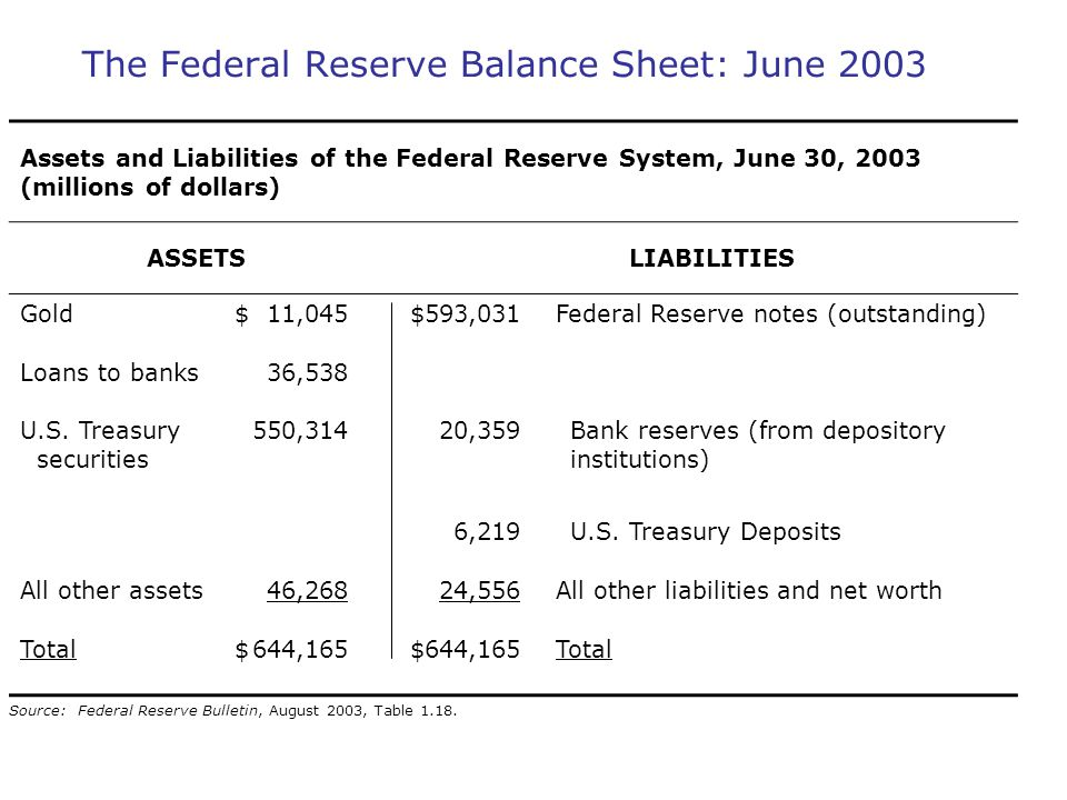 The Federal Reserve Balance Sheet: June 2003