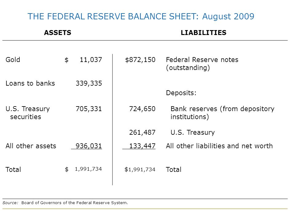 THE FEDERAL RESERVE BALANCE SHEET: August 2009
