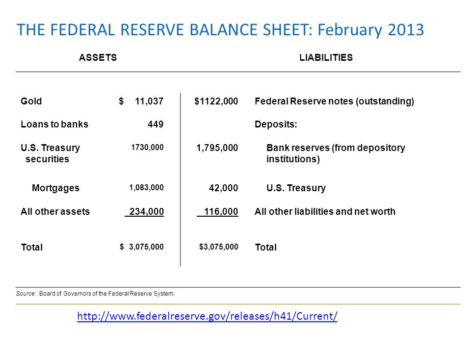 THE FEDERAL RESERVE BALANCE SHEET: February 2013