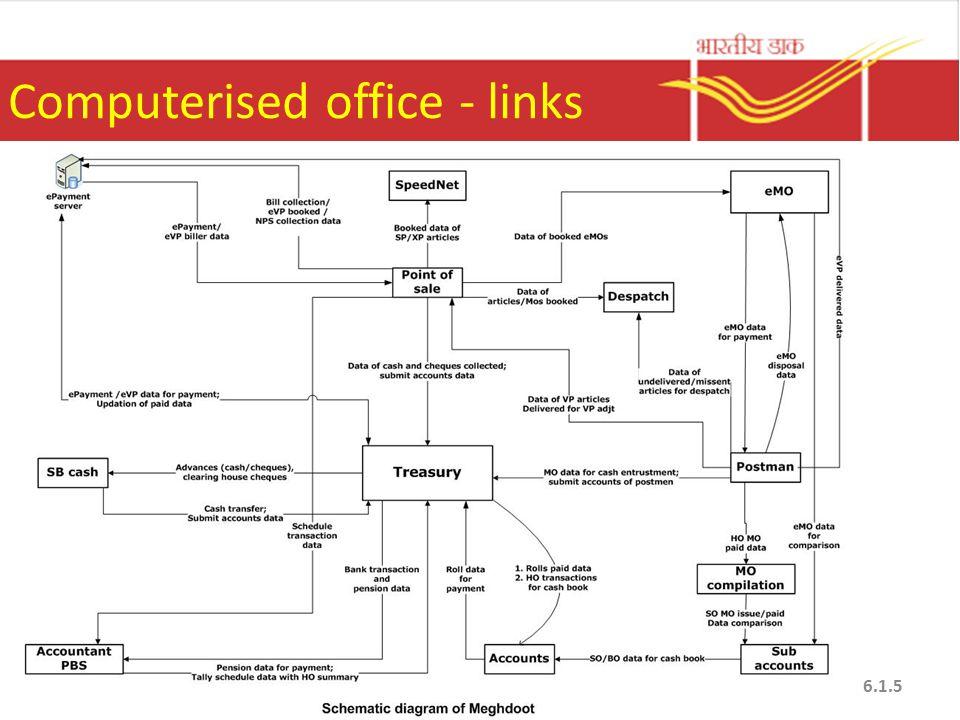 Computerised office - links