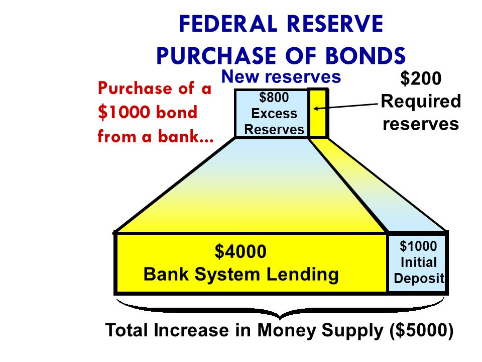 FEDERAL RESERVE PURCHASE OF BONDS
