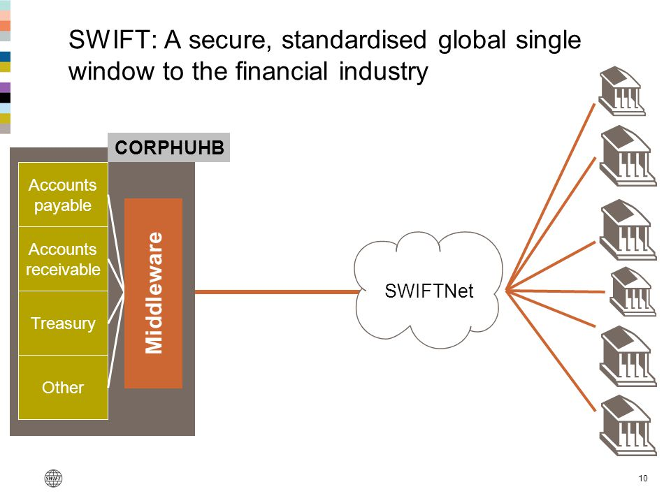 SWIFT: A secure, standardised global single window to the financial industry