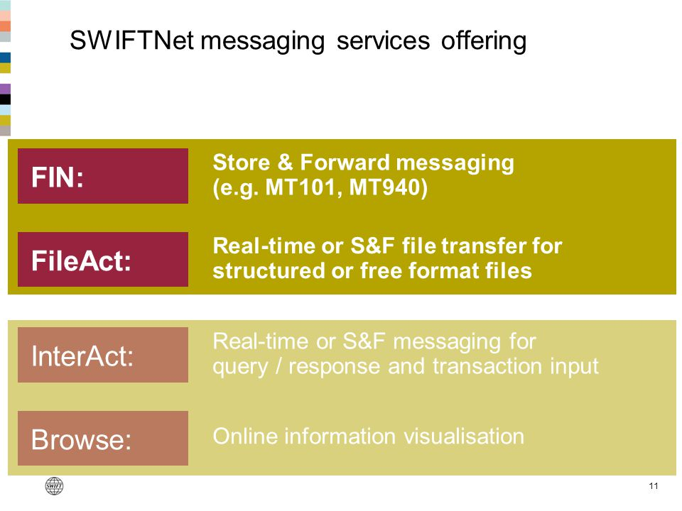 SWIFTNet messaging services offering