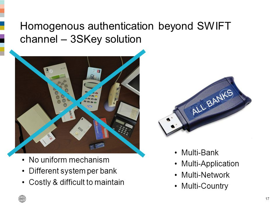 Homogenous authentication beyond SWIFT channel – 3SKey solution