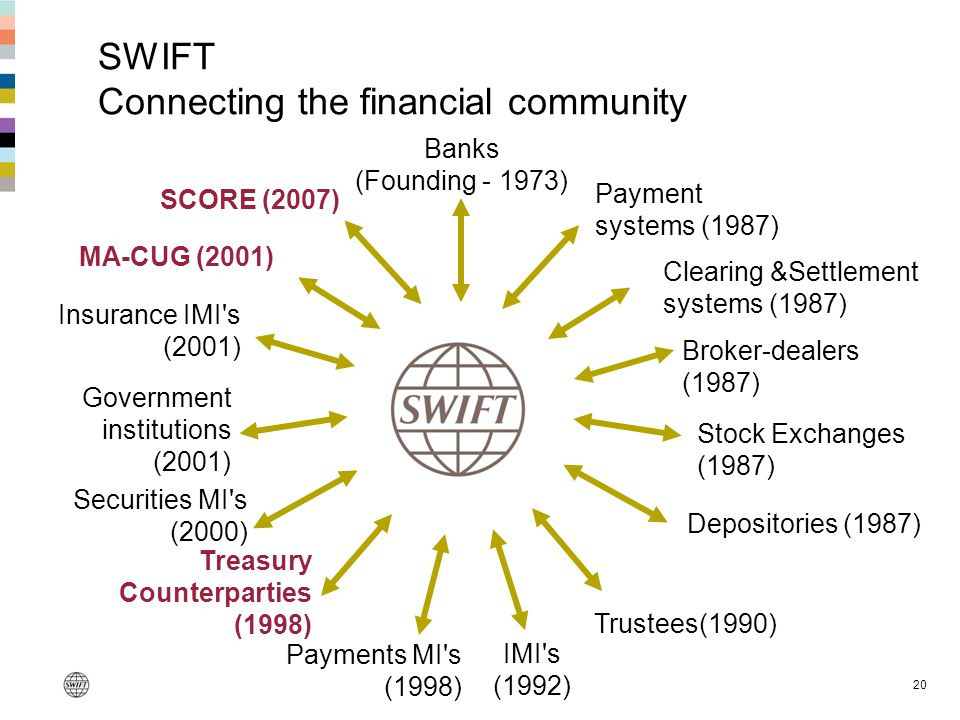 SWIFT Connecting the financial community