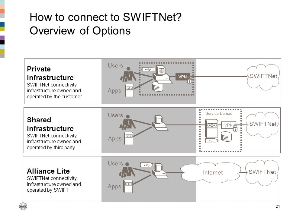 How to connect to SWIFTNet Overview of Options