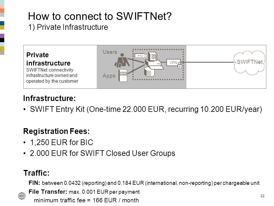 How to connect to SWIFTNet 1) Private Infrastructure