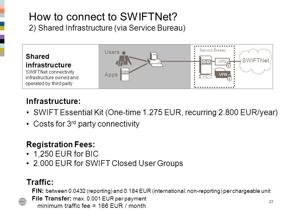 How to connect to SWIFTNet