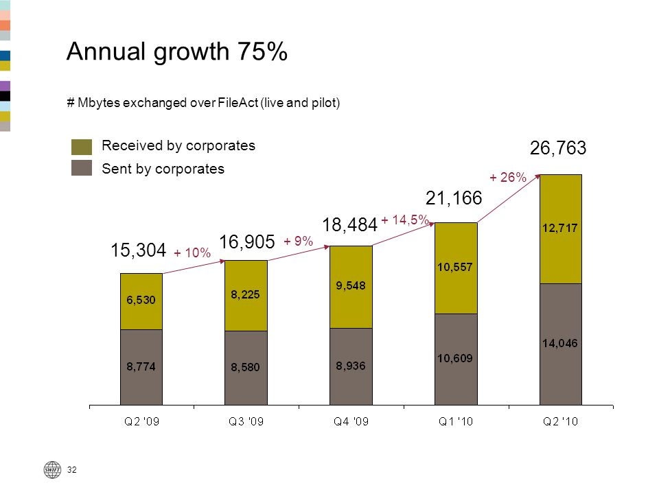 Annual growth 75% # Mbytes exchanged over FileAct (live and pilot)