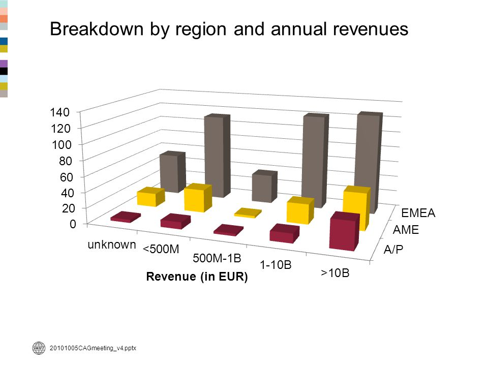 Breakdown by region and annual revenues