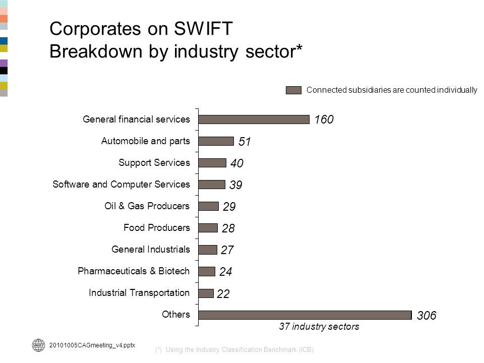Corporates on SWIFT Breakdown by industry sector*