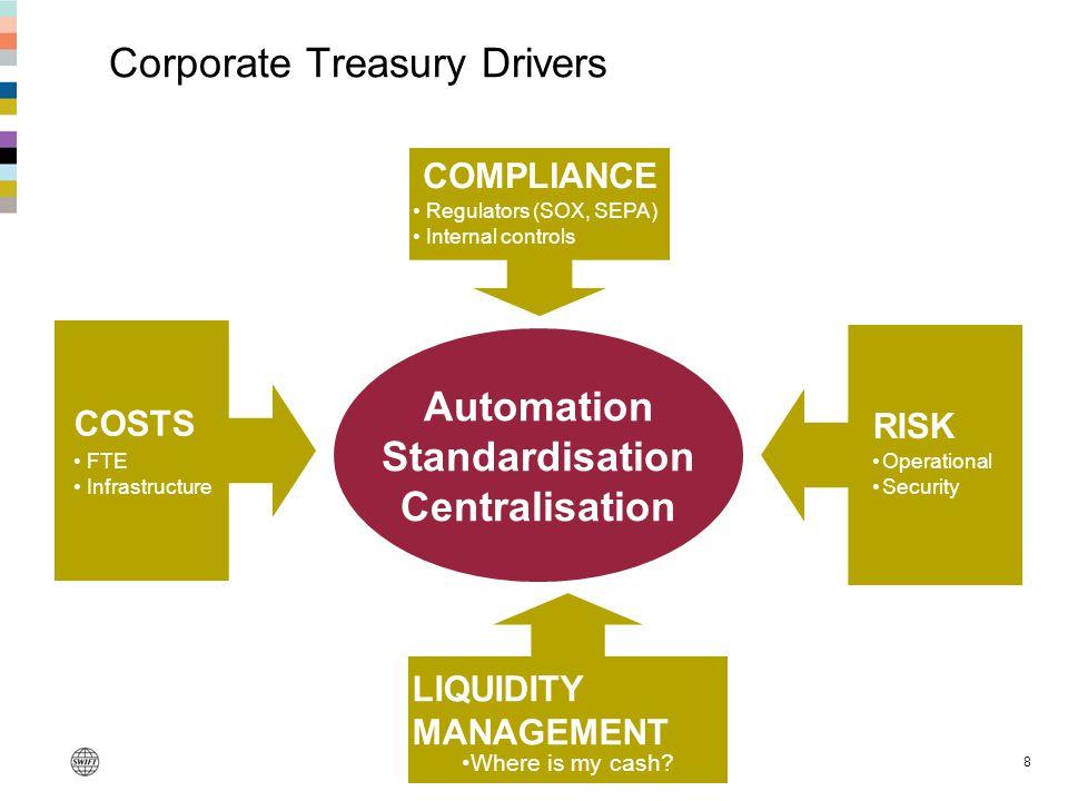 Corporate Treasury Drivers
