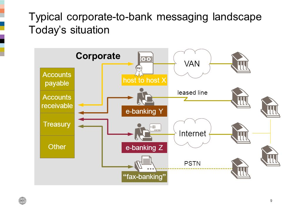 Typical corporate-to-bank messaging landscape Today's situation
