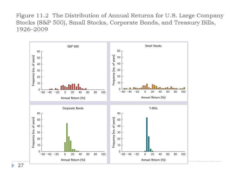 Figure 11. 2 The Distribution of Annual Returns for U. S