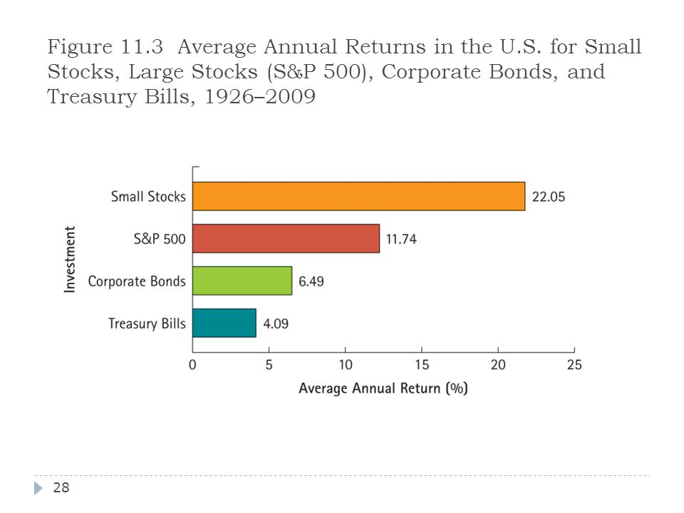 Figure 11. 3 Average Annual Returns in the U. S