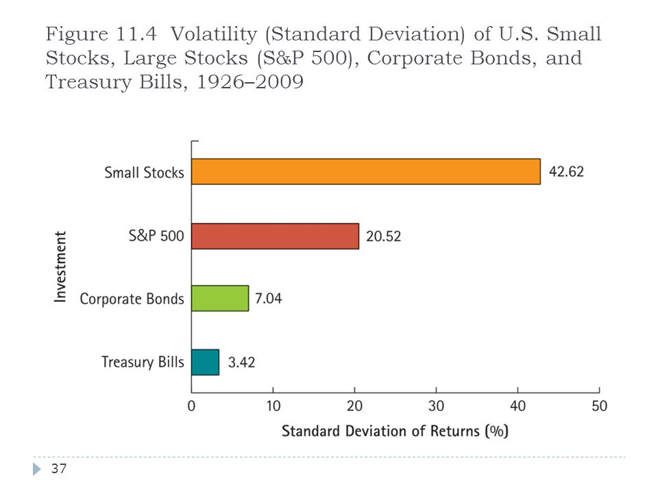 Figure 11. 4 Volatility (Standard Deviation) of U. S
