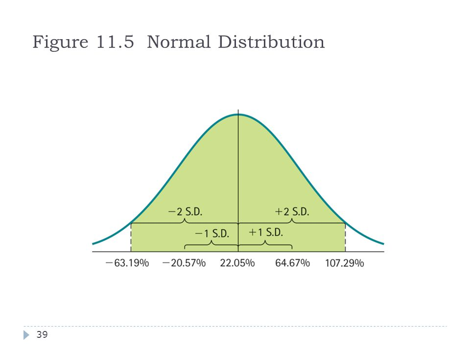 Figure 11.5 Normal Distribution