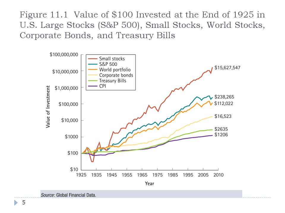 Figure 11. 1 Value of $100 Invested at the End of 1925 in U. S