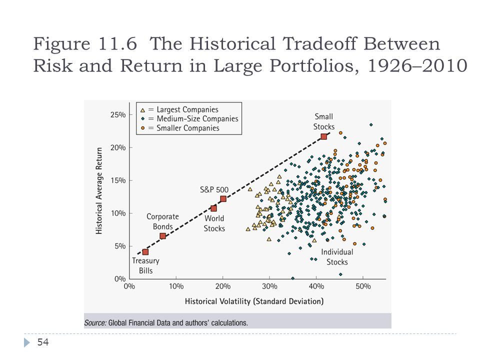 Figure 11.6 The Historical Tradeoff Between Risk and Return in Large Portfolios, 1926–2010