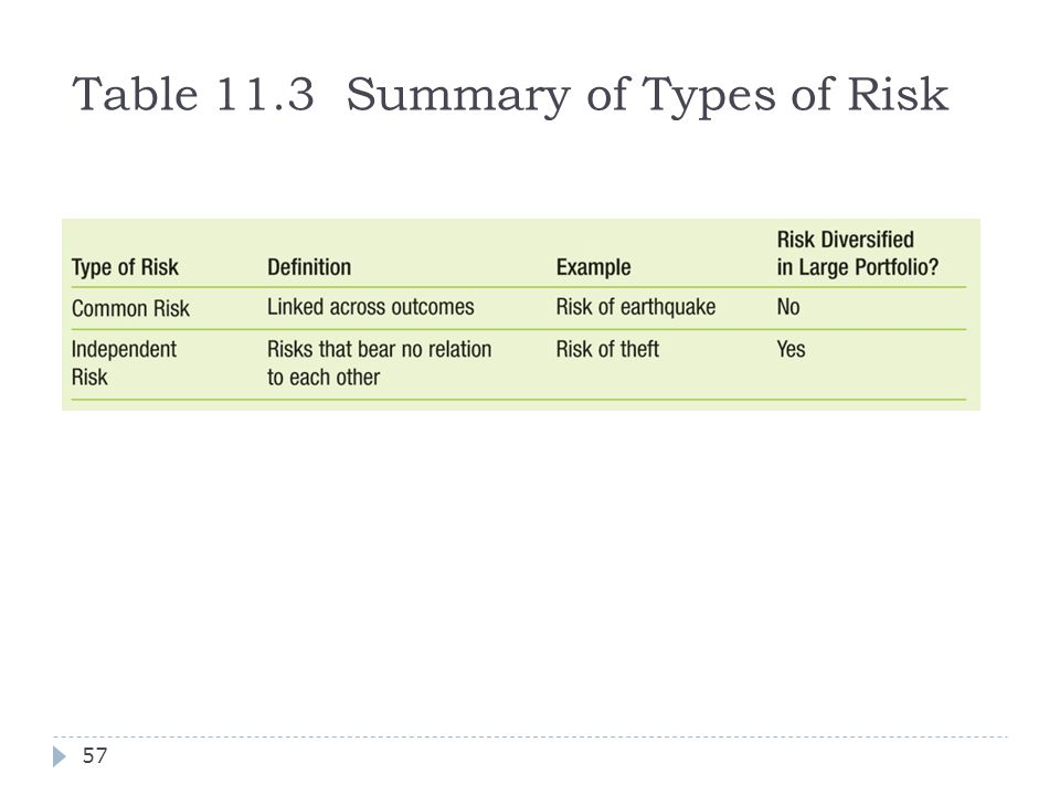 Table 11.3 Summary of Types of Risk
