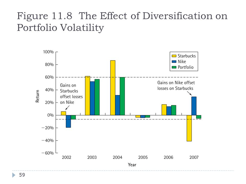 Figure 11.8 The Effect of Diversification on Portfolio Volatility