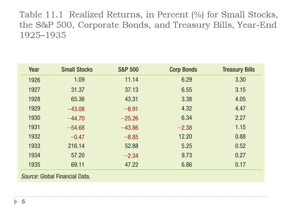 Table 11.1 Realized Returns, in Percent (%) for Small Stocks, the S&P 500, Corporate Bonds, and Treasury Bills, Year-End 1925–1935