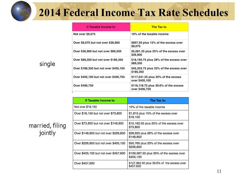 2014 Federal Income Tax Rate Schedules