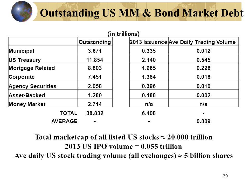 Outstanding US MM & Bond Market Debt