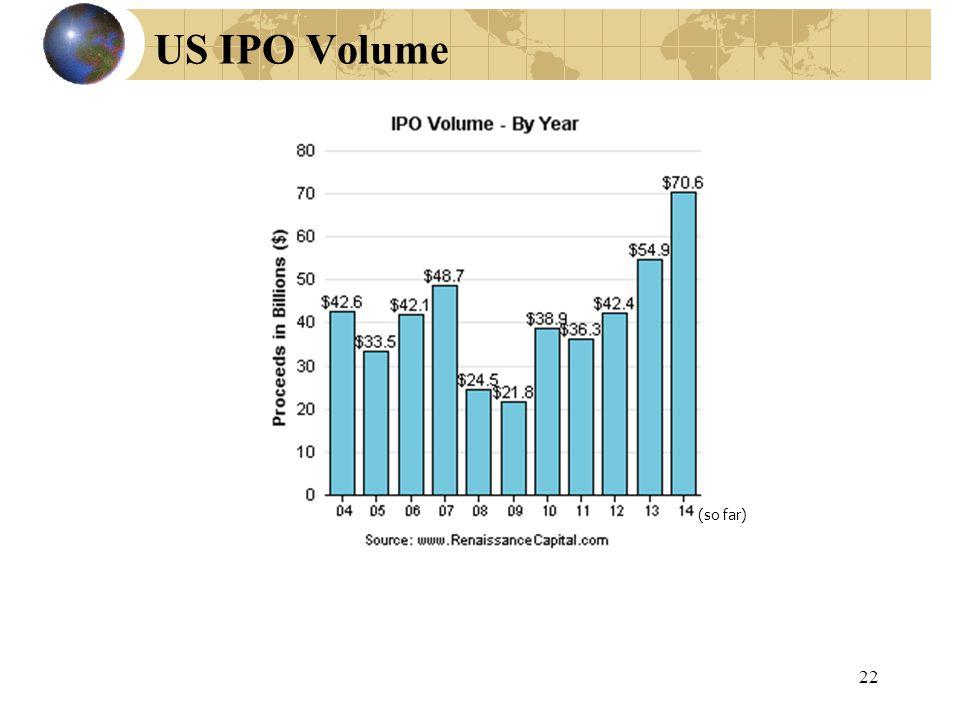 US IPO Volume (so far)