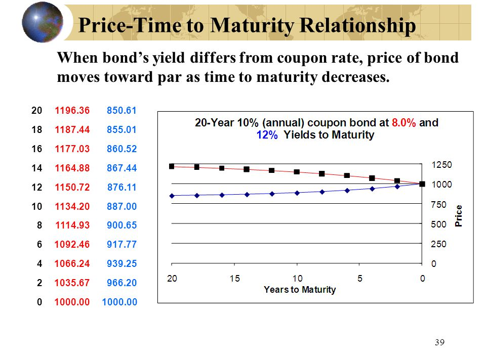 Price-Time to Maturity Relationship
