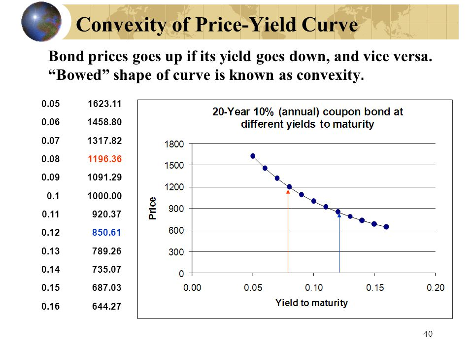Convexity of Price-Yield Curve