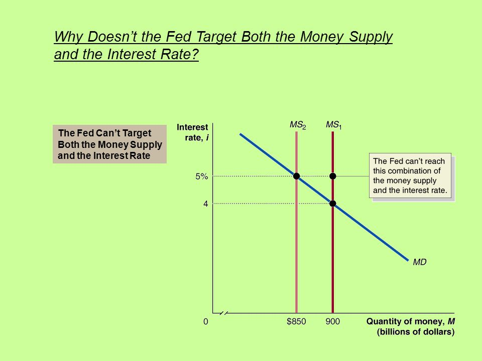 Why Doesn't the Fed Target Both the Money Supply and the Interest Rate