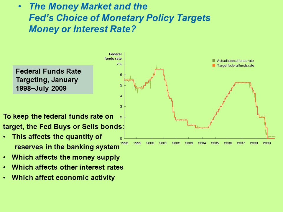 The Money Market and the Fed's Choice of Monetary Policy Targets Money or Interest Rate