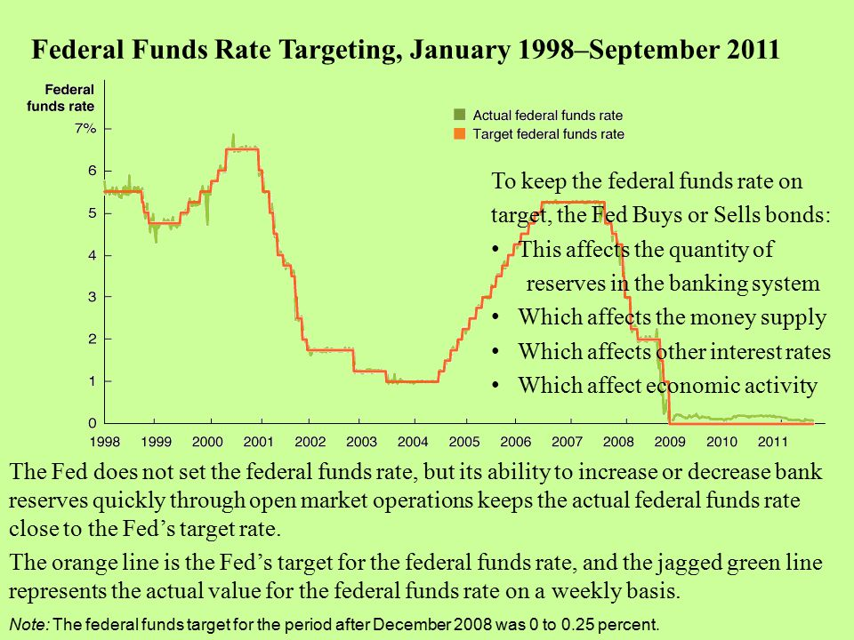 Federal Funds Rate Targeting, January 1998–September 2011