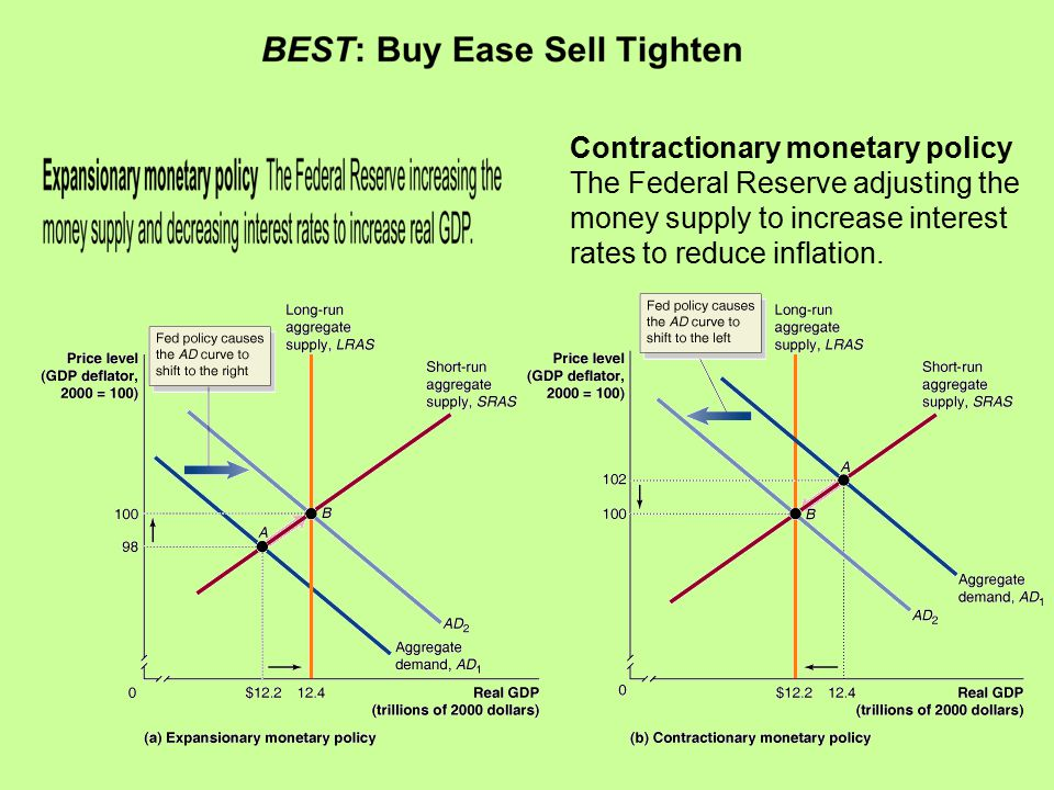 Contractionary monetary policy The Federal Reserve adjusting the money supply to increase interest rates to reduce inflation.
