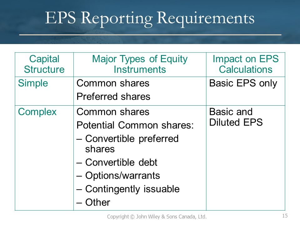 EPS Reporting Requirements