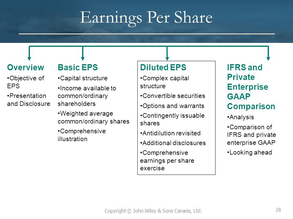 Earnings Per Share Overview Basic EPS Diluted EPS
