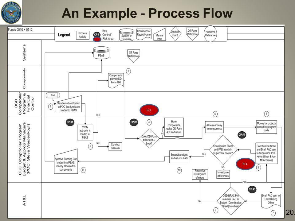 An Example - Process Flow