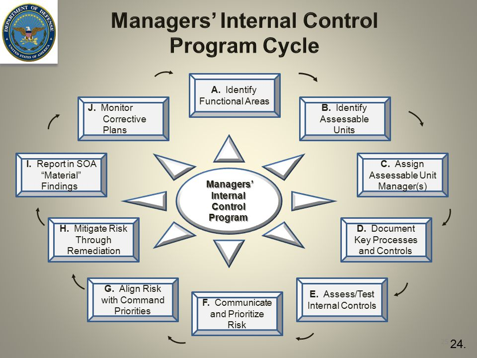 Managers' Internal Control Program Cycle