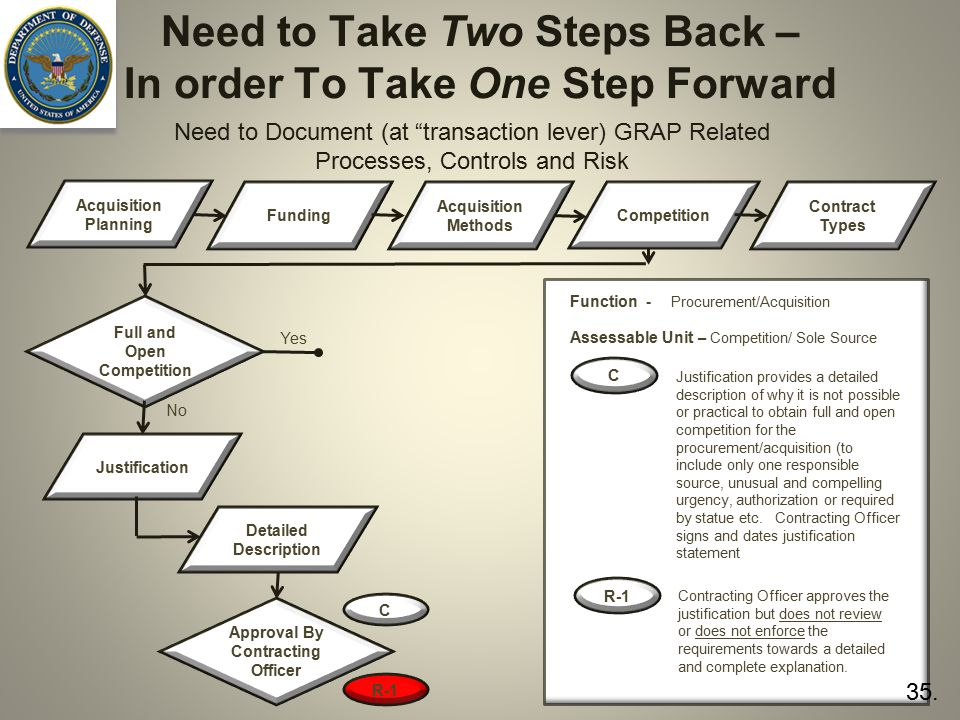 Need to Take Two Steps Back – In order To Take One Step Forward