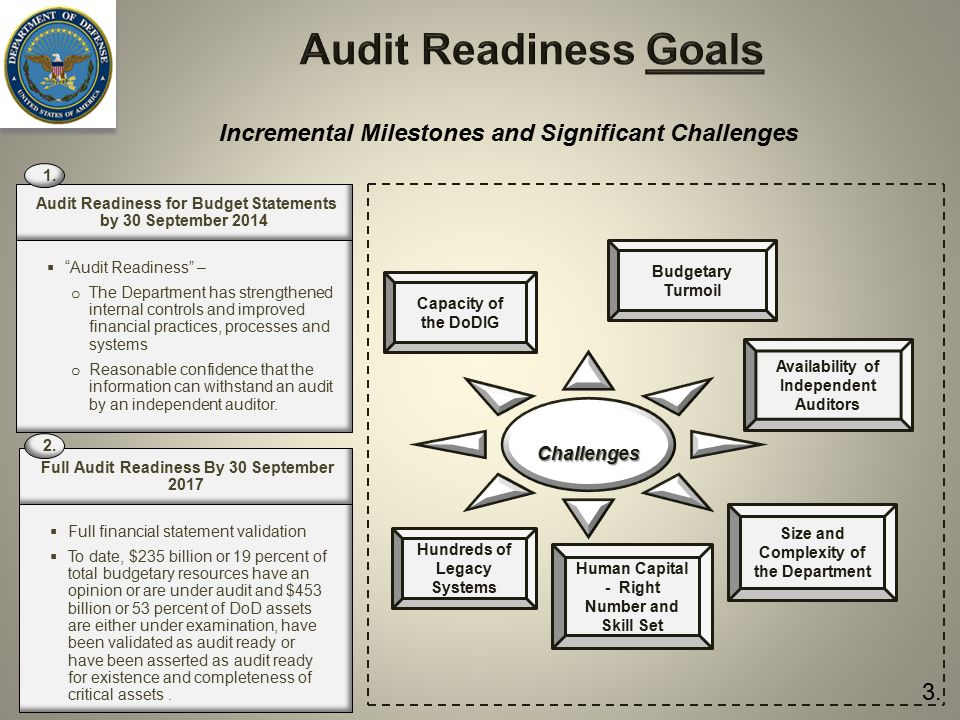 Audit Readiness Goals Incremental Milestones and Significant Challenges. 1. Audit Readiness for Budget Statements by 30 September 2014.