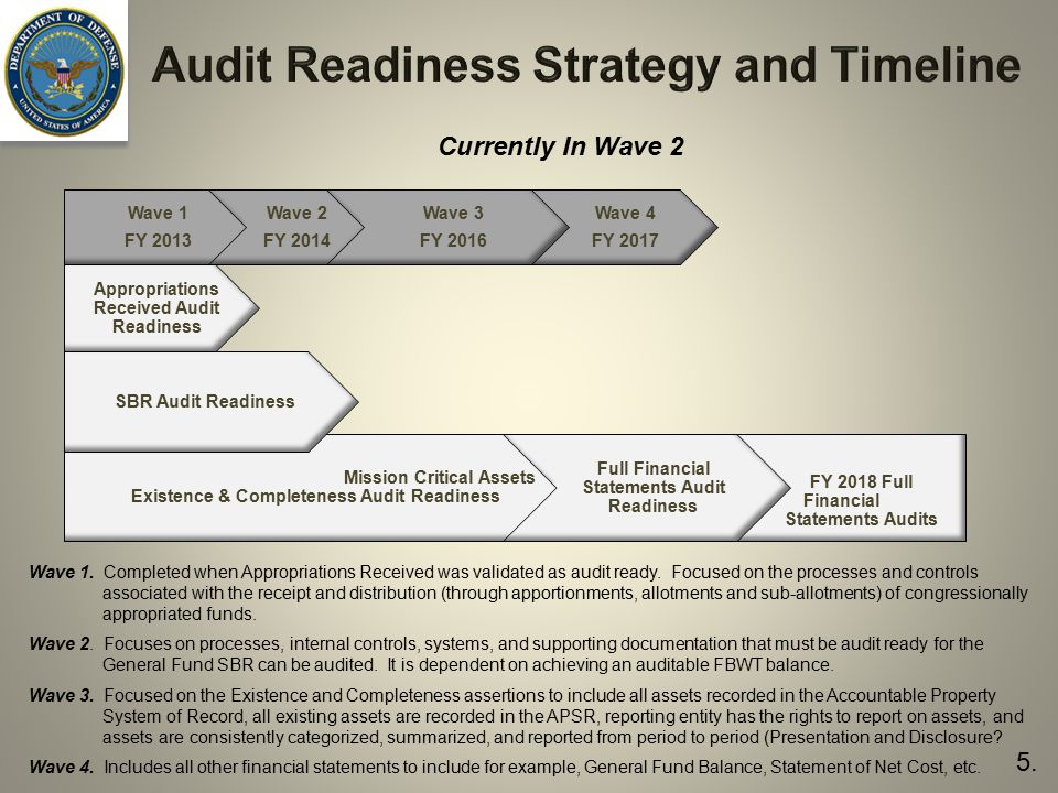 Audit Readiness Strategy and Timeline
