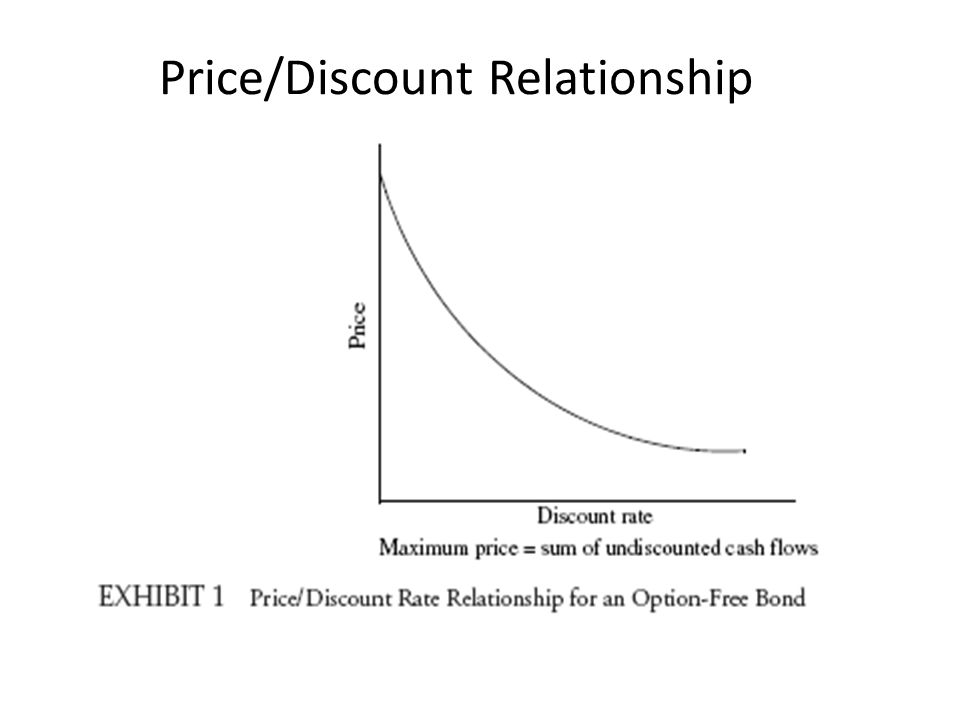 Price/Discount Relationship