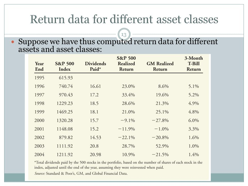 Return data for different asset classes